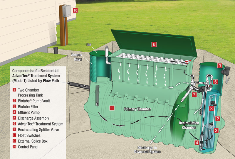 Choose A System Residential Septic Advanced Treatment
